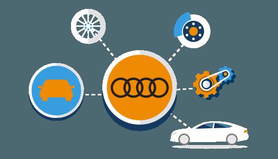 Taxatie waarde en dagwaarde Audi