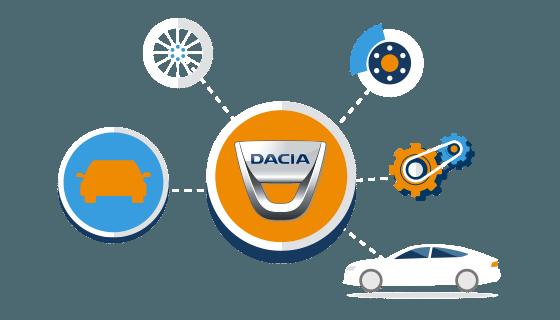 Taxatie waarde en dagwaarde Dacia