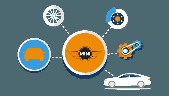 Taxatie waarde en dagwaarde Mini